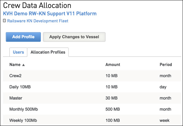 myKVH data allocation for mini-VSAT Broadband maritime VSAT